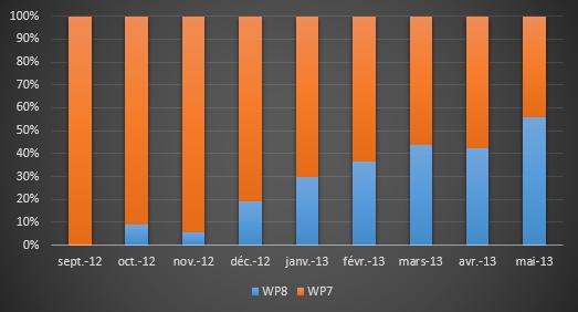 wp7-wp8
