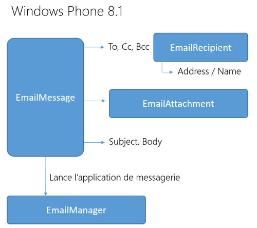 emailmanager de Windows phone8.1